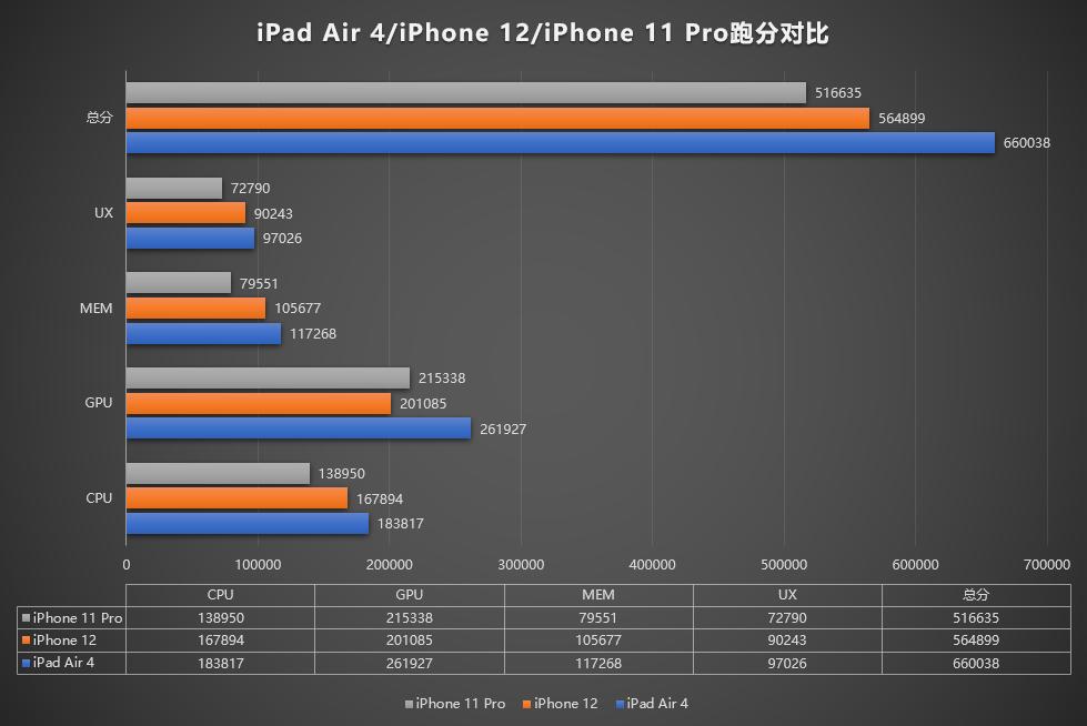 iPhone 12在AnTuTu上輸給了iPad Air 4,在圖形顯示方面也落后于iPhone 11