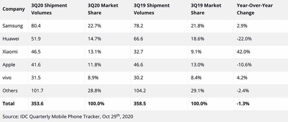 三星是第三季度全球最大的手機制造商;你會驚訝地看到蘋果的結果