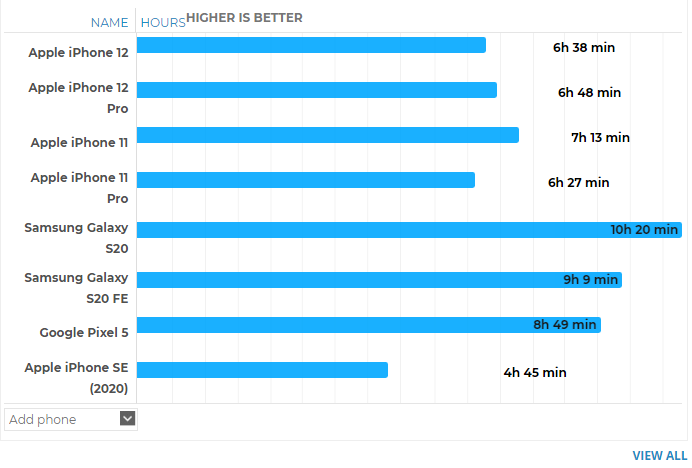 iPhone 12 Pro電池壽命測試完成:玩家的壞消息!